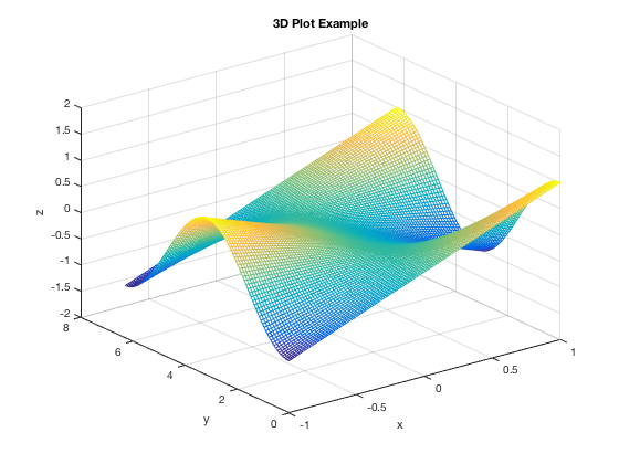 How to plot 3d surface graph in excel contour and for 3d plot online