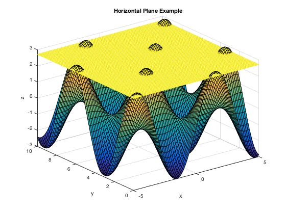 Plotting 3D Surfaces
