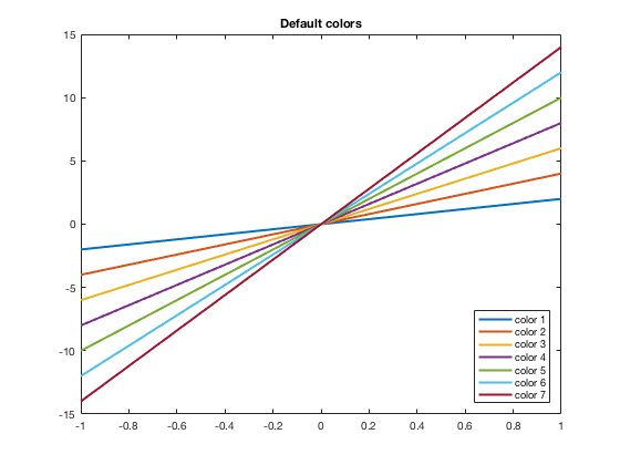 Colors in MATLAB plots