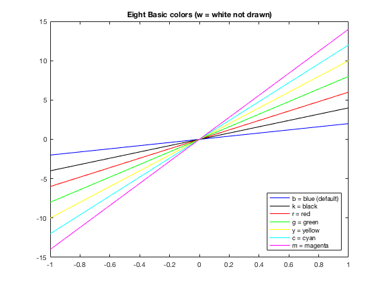 rgb color codes chart matlab