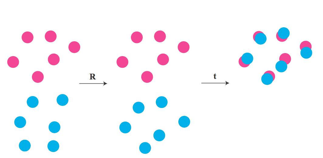 Calibration and Registration Techniques for Robotics